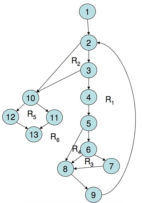 Grafo de fluxo 2