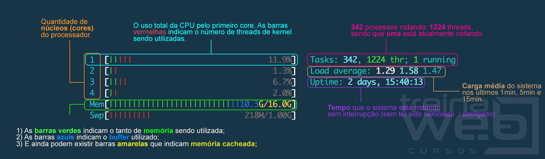 Tela do htop exibindo informações de processador, consumo de memória, etc
