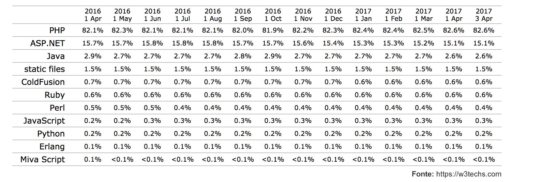 Tabela das linguagens mais utilizadas para web