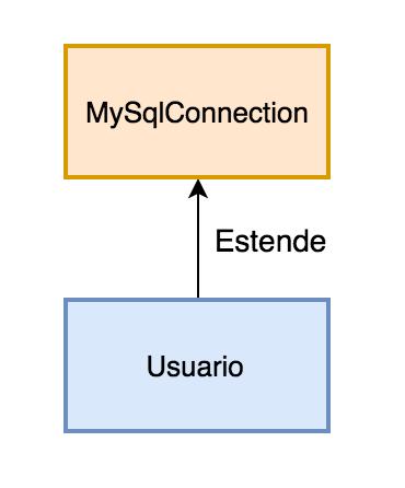 Exemplo usuário estende mysqlconnection