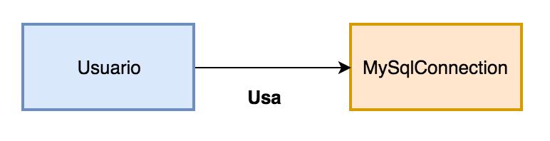 diagrama com o exemplo usuário usa mysqlconnection
