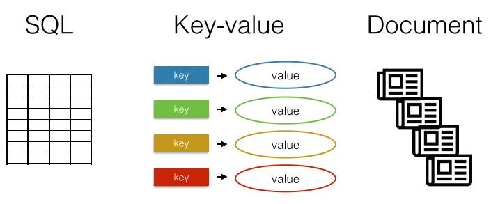 Diagrama sobre SQL, NoSQL