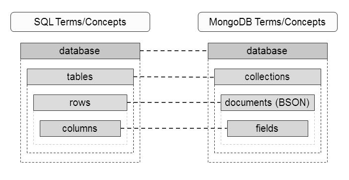 Diagrama com a diferença entre bancos SQL e NoSQL