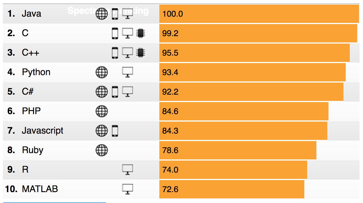 Grafico de linguagens IEEE